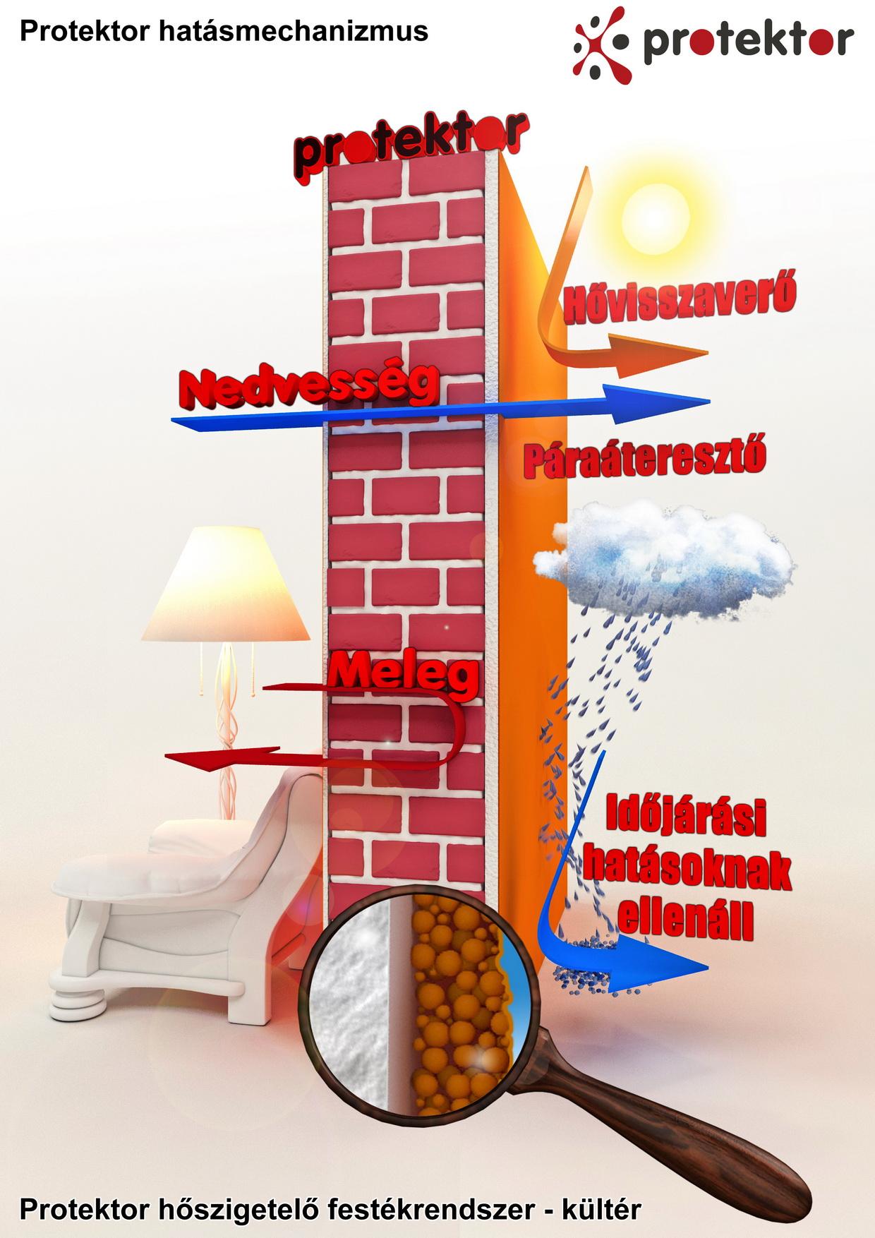 fb60d3c41f Használjon Protektor kültéri hőszigetelő festékbevonatot!